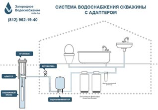 водоснабжение-схема